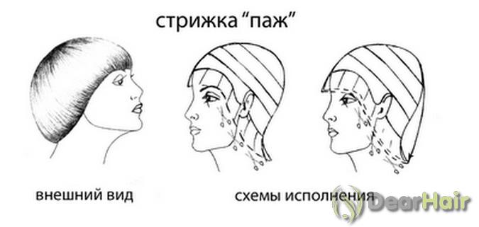 Схема создания