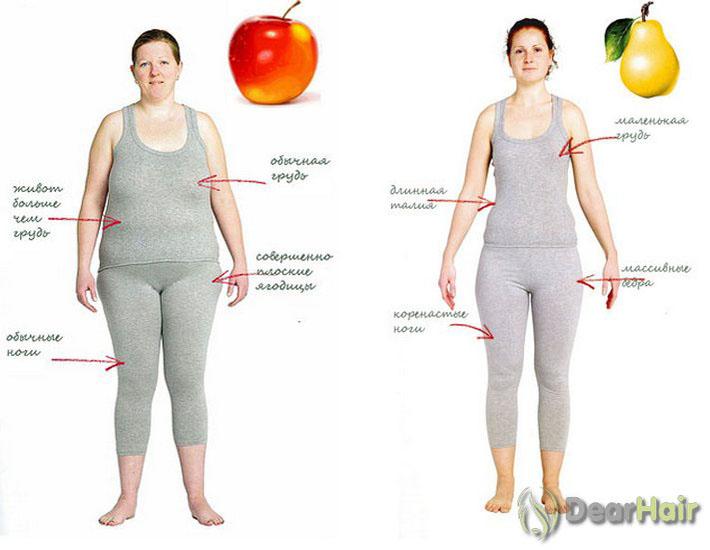 Тип фигуры яблоко и груша